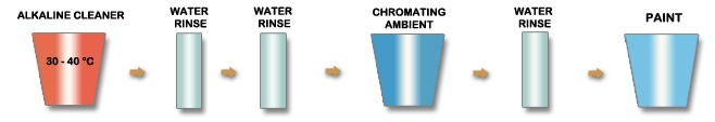 chromating