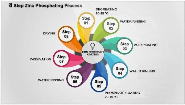 Zinc Phosphating